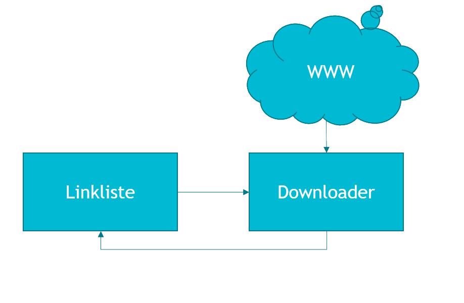 Java Webcrawler mit Jsoup als Microservice – Teil 1 – Owahu